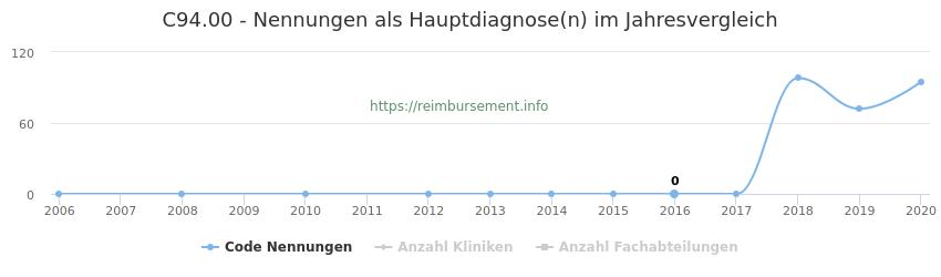 C94.00 Nennungen in der Hauptdiagnose und Anzahl der einsetzenden Kliniken, Fachabteilungen pro Jahr