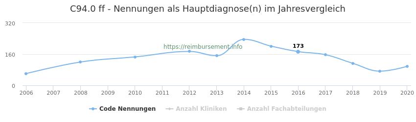 C94.0 Nennungen in der Hauptdiagnose und Anzahl der einsetzenden Kliniken, Fachabteilungen pro Jahr