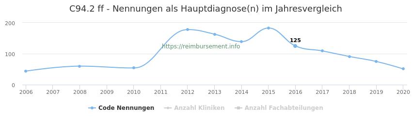 C94.2 Nennungen in der Hauptdiagnose und Anzahl der einsetzenden Kliniken, Fachabteilungen pro Jahr