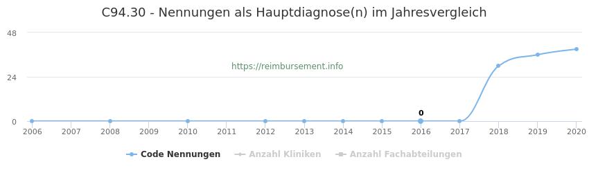 C94.30 Nennungen in der Hauptdiagnose und Anzahl der einsetzenden Kliniken, Fachabteilungen pro Jahr