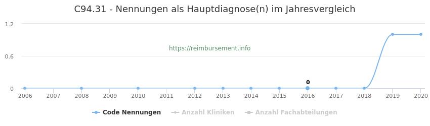 C94.31 Nennungen in der Hauptdiagnose und Anzahl der einsetzenden Kliniken, Fachabteilungen pro Jahr