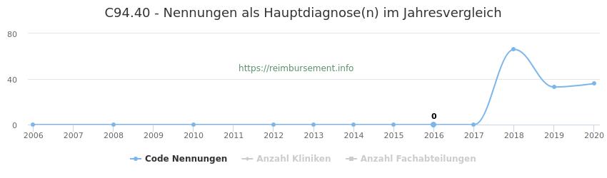C94.40 Nennungen in der Hauptdiagnose und Anzahl der einsetzenden Kliniken, Fachabteilungen pro Jahr