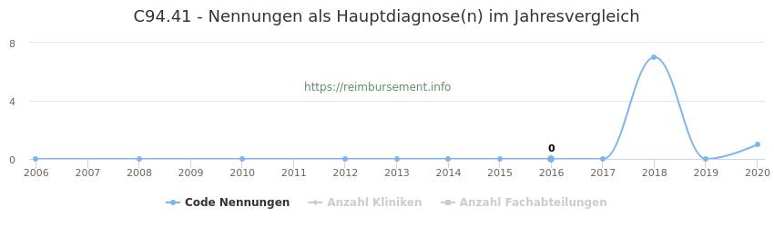 C94.41 Nennungen in der Hauptdiagnose und Anzahl der einsetzenden Kliniken, Fachabteilungen pro Jahr