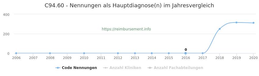 C94.60 Nennungen in der Hauptdiagnose und Anzahl der einsetzenden Kliniken, Fachabteilungen pro Jahr