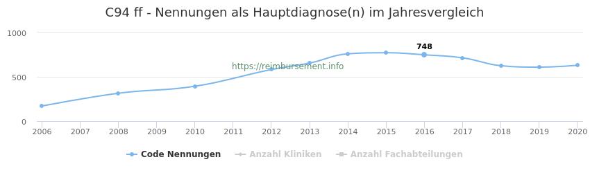 C94 Nennungen in der Hauptdiagnose und Anzahl der einsetzenden Kliniken, Fachabteilungen pro Jahr
