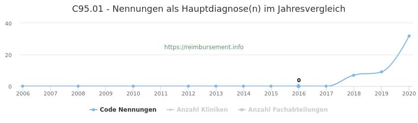 C95.01 Nennungen in der Hauptdiagnose und Anzahl der einsetzenden Kliniken, Fachabteilungen pro Jahr