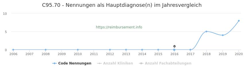 C95.70 Nennungen in der Hauptdiagnose und Anzahl der einsetzenden Kliniken, Fachabteilungen pro Jahr