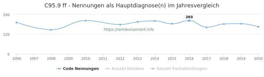 C95.9 Nennungen in der Hauptdiagnose und Anzahl der einsetzenden Kliniken, Fachabteilungen pro Jahr