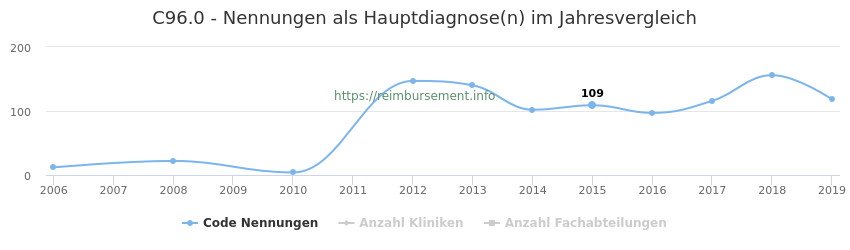 C96.0 Nennungen in der Hauptdiagnose und Anzahl der einsetzenden Kliniken, Fachabteilungen pro Jahr