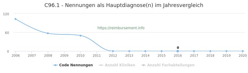 C96.1 Nennungen in der Hauptdiagnose und Anzahl der einsetzenden Kliniken, Fachabteilungen pro Jahr