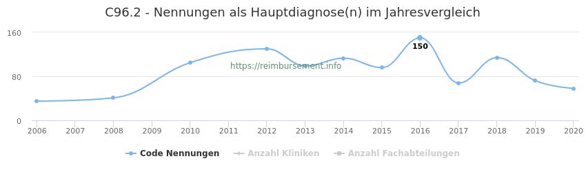 C96.2 Nennungen in der Hauptdiagnose und Anzahl der einsetzenden Kliniken, Fachabteilungen pro Jahr