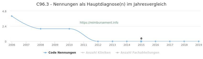 C96.3 Nennungen in der Hauptdiagnose und Anzahl der einsetzenden Kliniken, Fachabteilungen pro Jahr