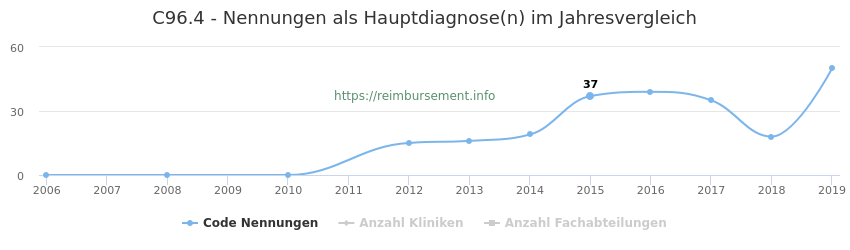 C96.4 Nennungen in der Hauptdiagnose und Anzahl der einsetzenden Kliniken, Fachabteilungen pro Jahr