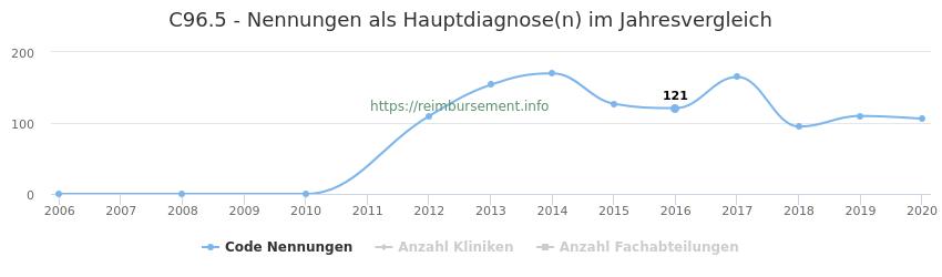 C96.5 Nennungen in der Hauptdiagnose und Anzahl der einsetzenden Kliniken, Fachabteilungen pro Jahr