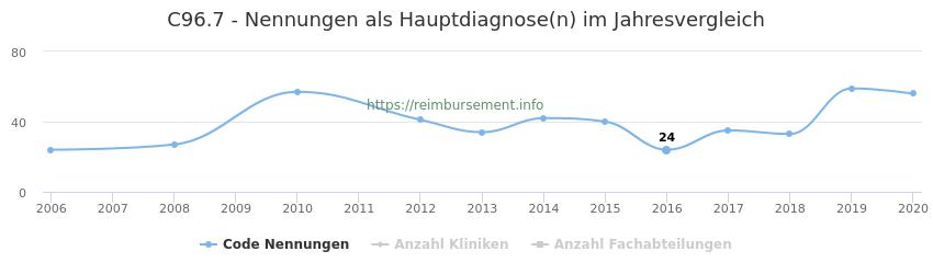 C96.7 Nennungen in der Hauptdiagnose und Anzahl der einsetzenden Kliniken, Fachabteilungen pro Jahr