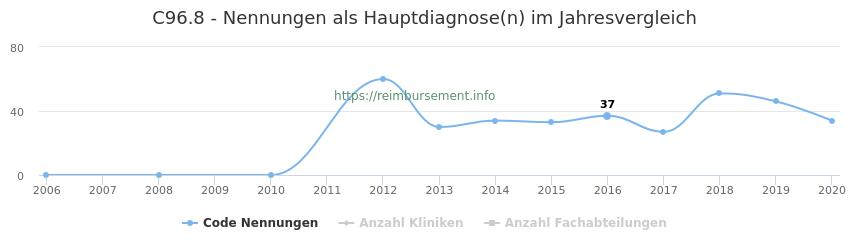 C96.8 Nennungen in der Hauptdiagnose und Anzahl der einsetzenden Kliniken, Fachabteilungen pro Jahr