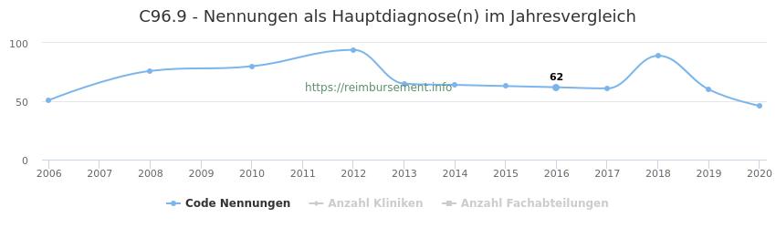 C96.9 Nennungen in der Hauptdiagnose und Anzahl der einsetzenden Kliniken, Fachabteilungen pro Jahr