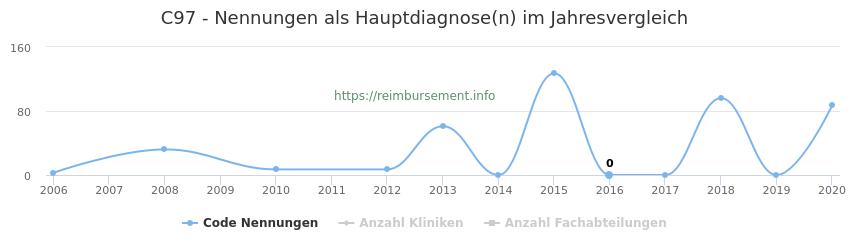 C97 Nennungen in der Hauptdiagnose und Anzahl der einsetzenden Kliniken, Fachabteilungen pro Jahr