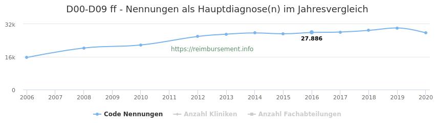 D00-D09 Nennungen in der Hauptdiagnose und Anzahl der einsetzenden Kliniken, Fachabteilungen pro Jahr