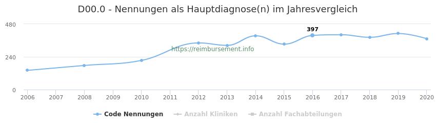 D00.0 Nennungen in der Hauptdiagnose und Anzahl der einsetzenden Kliniken, Fachabteilungen pro Jahr