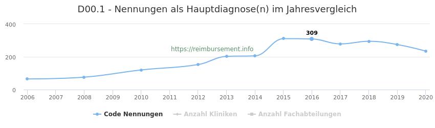D00.1 Nennungen in der Hauptdiagnose und Anzahl der einsetzenden Kliniken, Fachabteilungen pro Jahr