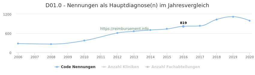 D01.0 Nennungen in der Hauptdiagnose und Anzahl der einsetzenden Kliniken, Fachabteilungen pro Jahr