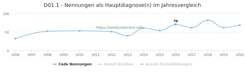 D01.1 Nennungen in der Hauptdiagnose und Anzahl der einsetzenden Kliniken, Fachabteilungen pro Jahr