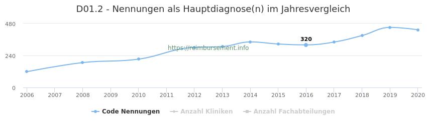 D01.2 Nennungen in der Hauptdiagnose und Anzahl der einsetzenden Kliniken, Fachabteilungen pro Jahr