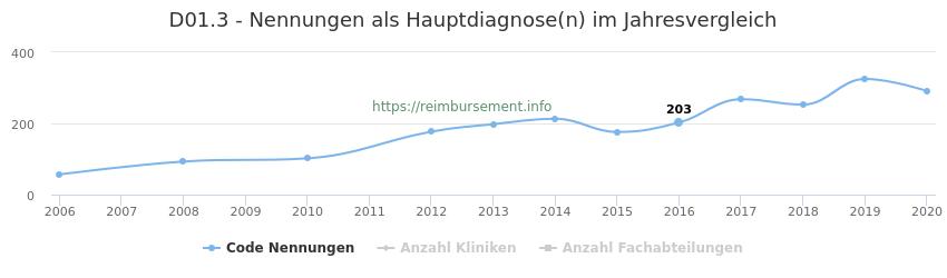 D01.3 Nennungen in der Hauptdiagnose und Anzahl der einsetzenden Kliniken, Fachabteilungen pro Jahr