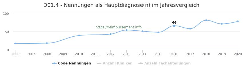 D01.4 Nennungen in der Hauptdiagnose und Anzahl der einsetzenden Kliniken, Fachabteilungen pro Jahr