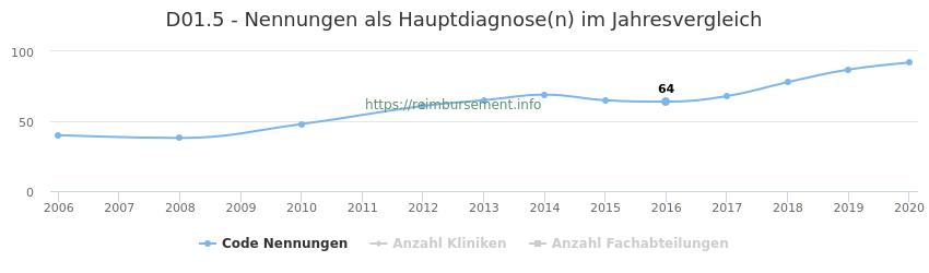 D01.5 Nennungen in der Hauptdiagnose und Anzahl der einsetzenden Kliniken, Fachabteilungen pro Jahr