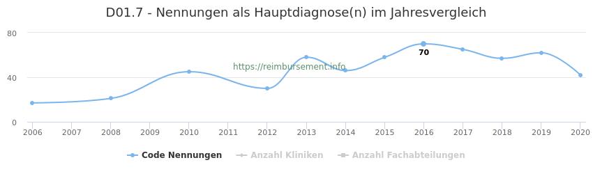 D01.7 Nennungen in der Hauptdiagnose und Anzahl der einsetzenden Kliniken, Fachabteilungen pro Jahr
