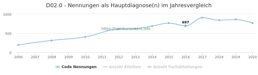 D02.0 Nennungen in der Hauptdiagnose und Anzahl der einsetzenden Kliniken, Fachabteilungen pro Jahr