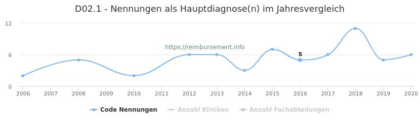 D02.1 Nennungen in der Hauptdiagnose und Anzahl der einsetzenden Kliniken, Fachabteilungen pro Jahr