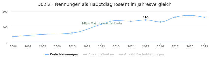 D02.2 Nennungen in der Hauptdiagnose und Anzahl der einsetzenden Kliniken, Fachabteilungen pro Jahr