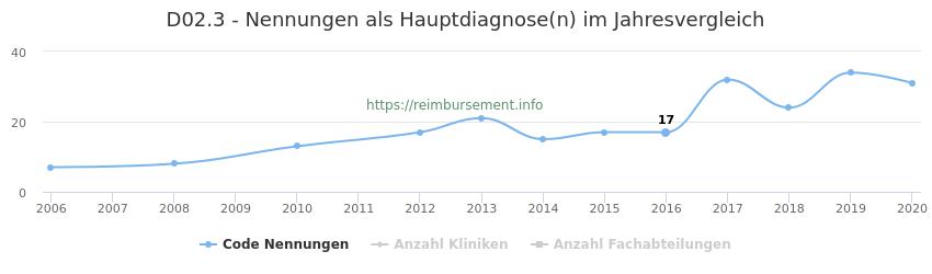 D02.3 Nennungen in der Hauptdiagnose und Anzahl der einsetzenden Kliniken, Fachabteilungen pro Jahr