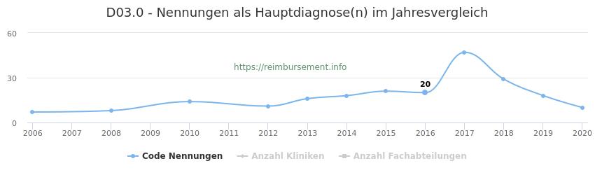 D03.0 Nennungen in der Hauptdiagnose und Anzahl der einsetzenden Kliniken, Fachabteilungen pro Jahr