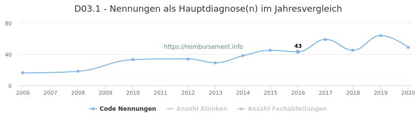 D03.1 Nennungen in der Hauptdiagnose und Anzahl der einsetzenden Kliniken, Fachabteilungen pro Jahr