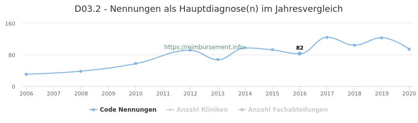 D03.2 Nennungen in der Hauptdiagnose und Anzahl der einsetzenden Kliniken, Fachabteilungen pro Jahr