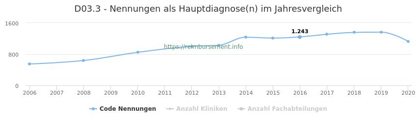 D03.3 Nennungen in der Hauptdiagnose und Anzahl der einsetzenden Kliniken, Fachabteilungen pro Jahr