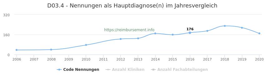D03.4 Nennungen in der Hauptdiagnose und Anzahl der einsetzenden Kliniken, Fachabteilungen pro Jahr