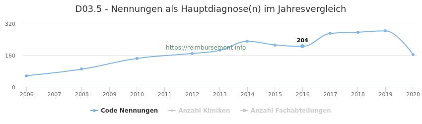 D03.5 Nennungen in der Hauptdiagnose und Anzahl der einsetzenden Kliniken, Fachabteilungen pro Jahr