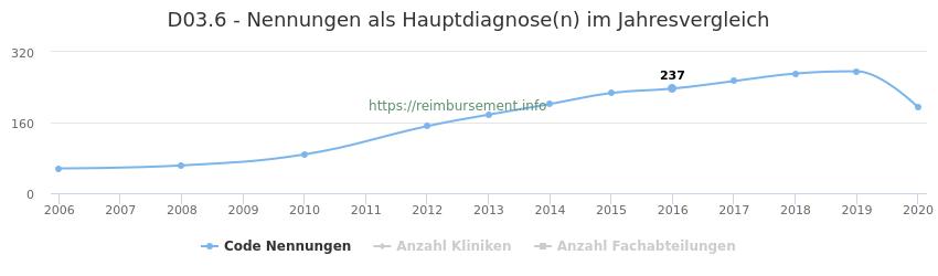 D03.6 Nennungen in der Hauptdiagnose und Anzahl der einsetzenden Kliniken, Fachabteilungen pro Jahr