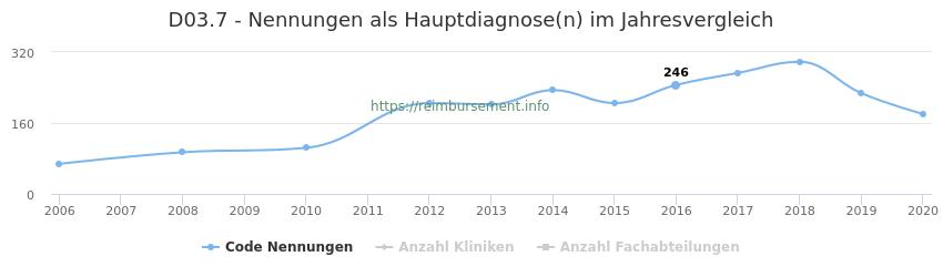 D03.7 Nennungen in der Hauptdiagnose und Anzahl der einsetzenden Kliniken, Fachabteilungen pro Jahr