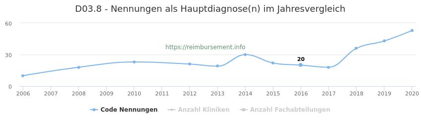 D03.8 Nennungen in der Hauptdiagnose und Anzahl der einsetzenden Kliniken, Fachabteilungen pro Jahr