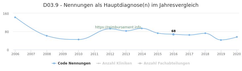 D03.9 Nennungen in der Hauptdiagnose und Anzahl der einsetzenden Kliniken, Fachabteilungen pro Jahr