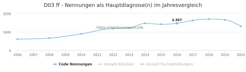 D03 Nennungen in der Hauptdiagnose und Anzahl der einsetzenden Kliniken, Fachabteilungen pro Jahr