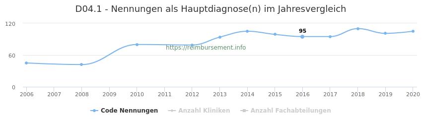 D04.1 Nennungen in der Hauptdiagnose und Anzahl der einsetzenden Kliniken, Fachabteilungen pro Jahr