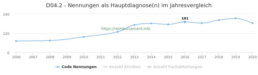 D04.2 Nennungen in der Hauptdiagnose und Anzahl der einsetzenden Kliniken, Fachabteilungen pro Jahr