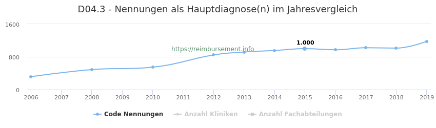 D04.3 Nennungen in der Hauptdiagnose und Anzahl der einsetzenden Kliniken, Fachabteilungen pro Jahr